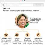 Folha de São Paulo tomou Rosalba como um dos péssimos exemplos no início de novas gestões do país (Reprodução)