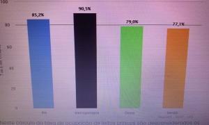 Taxa de ocupação de leitos da Covid-19 no RN - 20-02-21