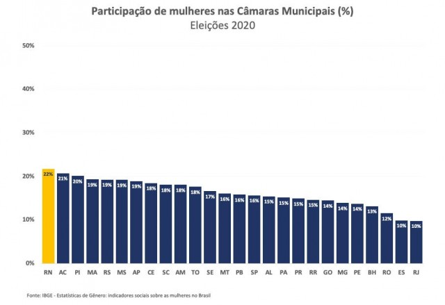 IBGE - Levantamento sobre participação de mulheres em câmaras municipais no País. RN em destaque com crescimento - 2021