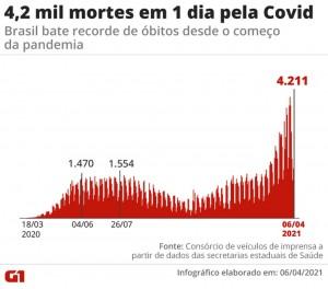 Brasil com mais de 4 mil mortes por Covid-19