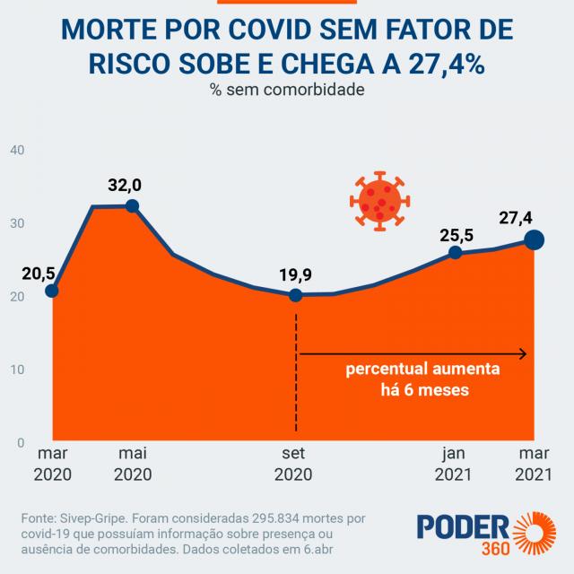 mortes-covid-sem-fator-risco-drive-5-abr-2021-alta-1536x1536