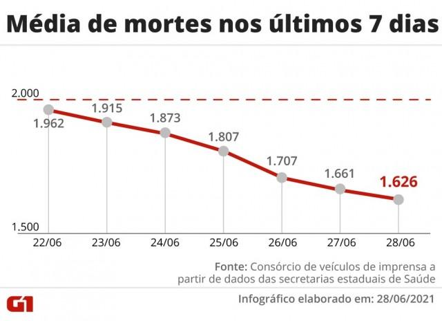 Média de mortes nos últimos sete dias por Covid-19 - 28 de Junho de 2021 - em queda