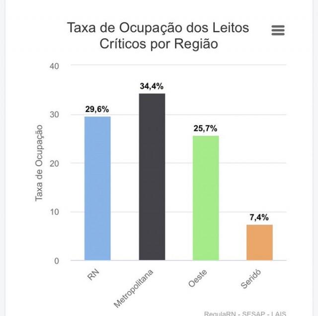 Taxa de ocupação dos leitos críticos por região no sábado - 14 de Agosto de 2021