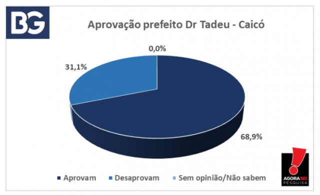 Pesquisa Agora Sei - Blog do BG - 06-09-21 - Dr. Tadeu - Aprovado - Caicó