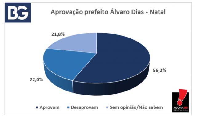 Pesquisa Agorasei - Blog do BG - Álvaro Dias - Aprovado - 06-09-21