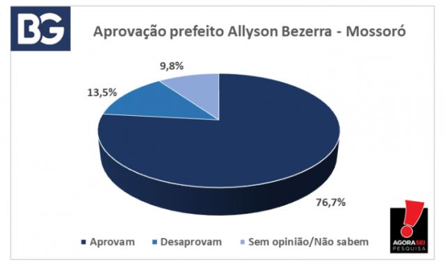 Pesquisa Agorasei - Blog do BG - Governo Allyson Bezerra aprovado - 06-09-21